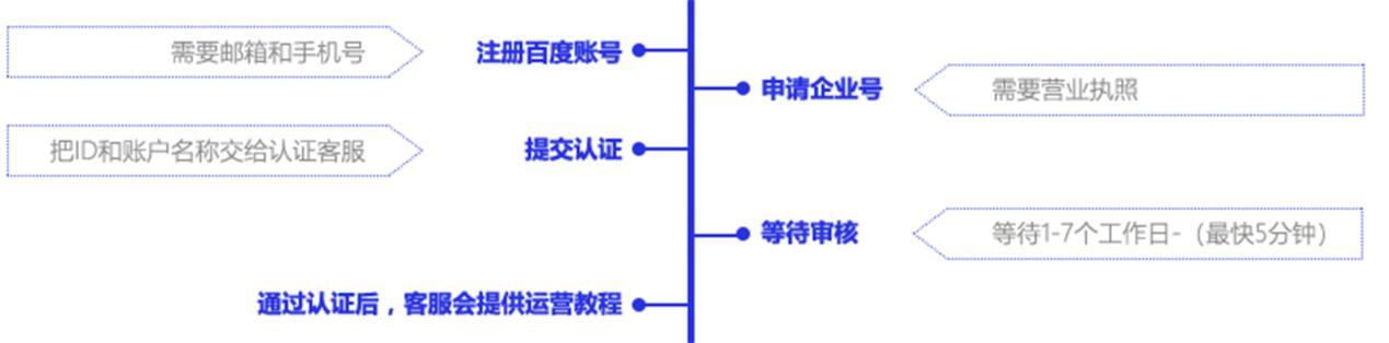 百家号蓝v认证流程是什么?助力企业快速认证