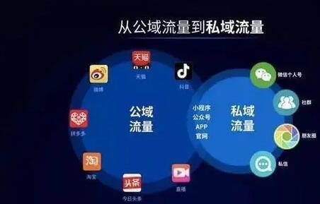 百家号蓝V助您了解私域流量和平台流量的区别有哪些